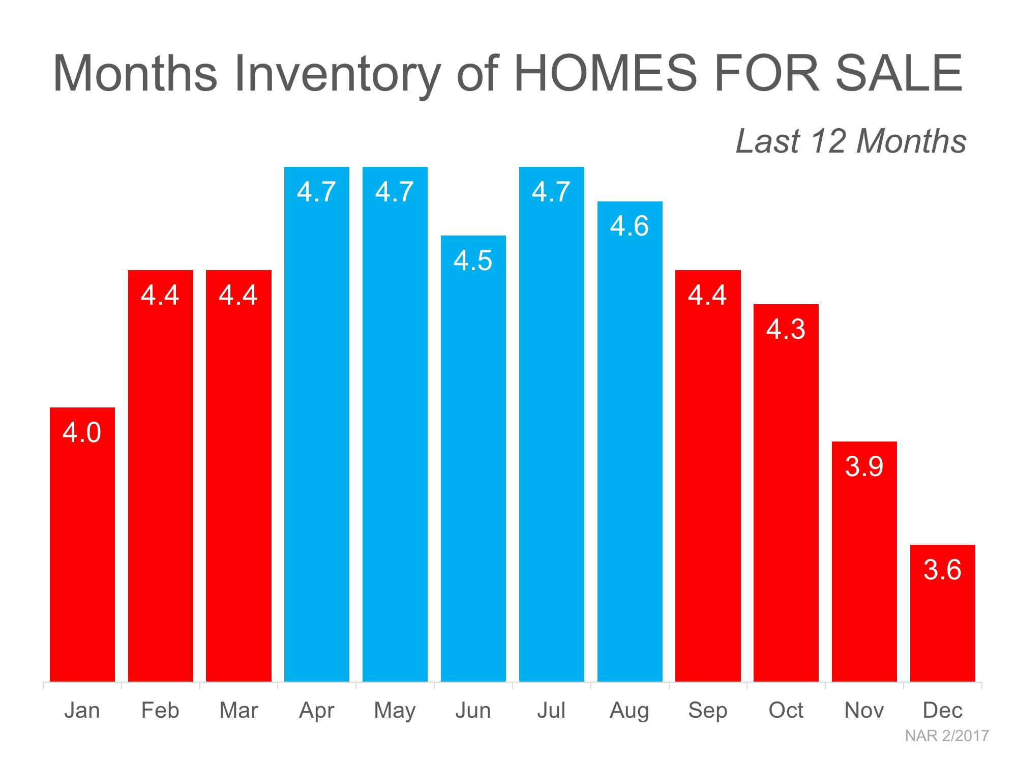 Months of Inventory of Homes