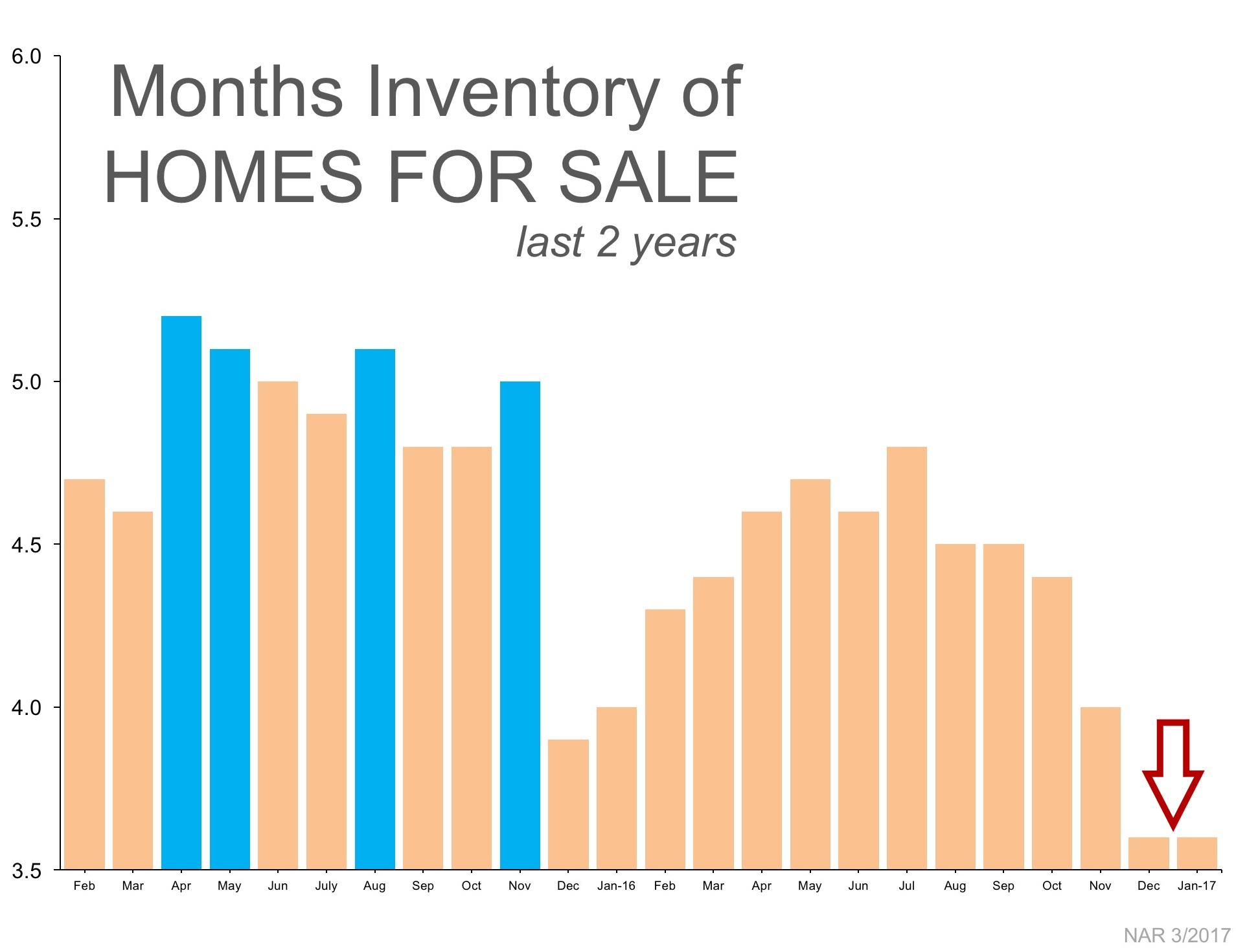Low inventory = need fast closings!